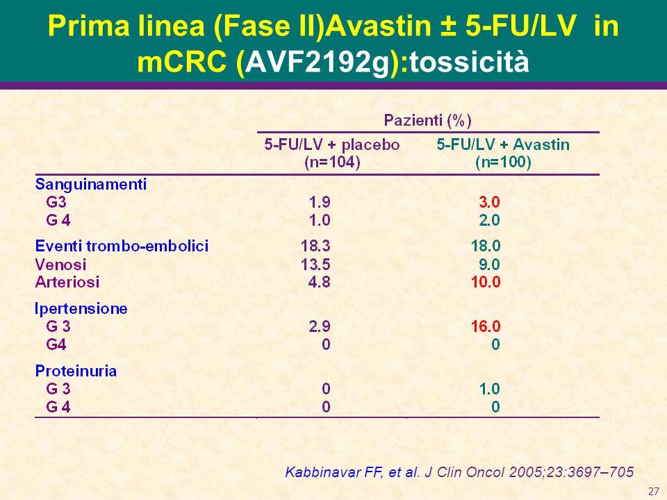 27 Prima linea (Fase II)Avastin ± 5-FU/LV in mCRC (AVF2192g):tossicità Kabbinavar FF, et al. J Clin Oncol 2005;23:3697–705