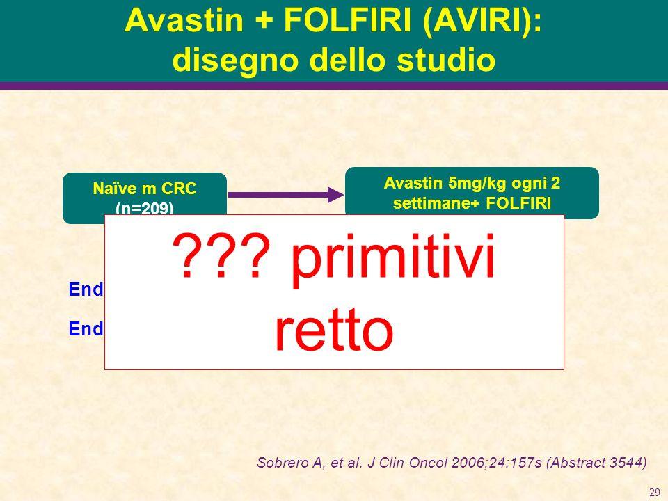 29 Avastin + FOLFIRI (AVIRI): disegno dello studio Endpoint primario: PFS Endpoint secondario: OS, ORR, durata delle risposte Naïve m CRC (n=209) Avastin 5mg/kg ogni 2 settimane+ FOLFIRI Sobrero A, et al.