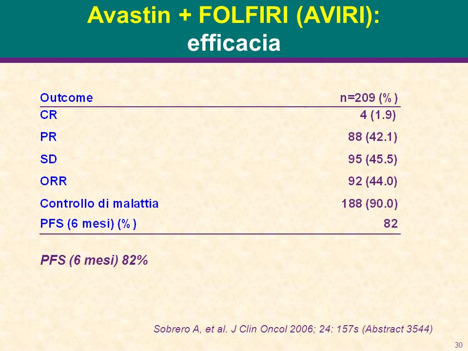 30 Avastin + FOLFIRI (AVIRI): efficacia Sobrero A, et al. J Clin Oncol 2006; 24: 157s (Abstract 3544) PFS (6 mesi) 82%