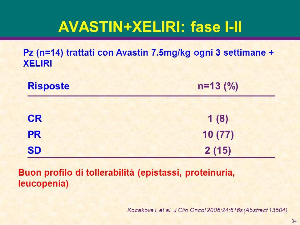 34 AVASTIN+XELIRI: fase I-II Risposten=13 (%) CR1 (8) PR10 (77) SD2 (15) Buon profilo di tollerabilità (epistassi, proteinuria, leucopenia) Kocakova I