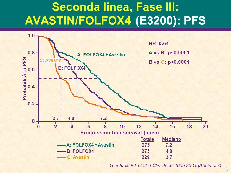 37 Seconda linea, Fase III: AVASTIN/FOLFOX4 (E3200): PFS Probabilità di PFS 1.0 0.8 0.6 0.4 0.2 0 Progression-free survival (mesi) 02468101214161820 M