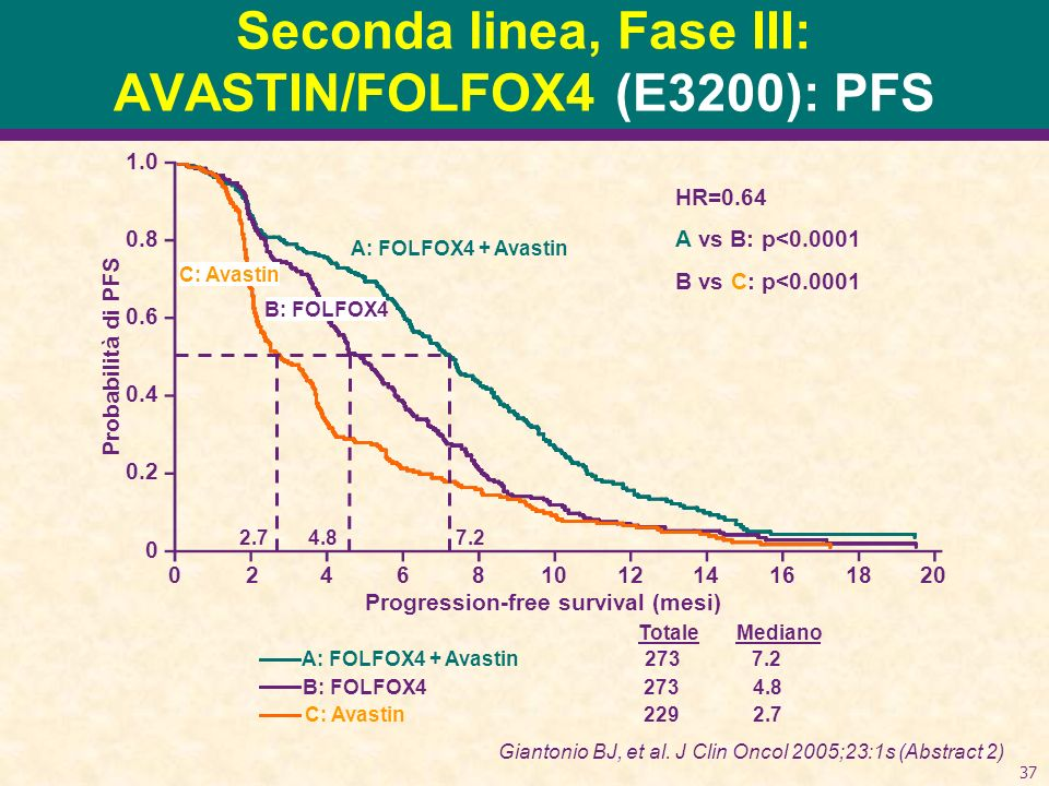 37 Seconda linea, Fase III: AVASTIN/FOLFOX4 (E3200): PFS Probabilità di PFS 1.0 0.8 0.6 0.4 0.2 0 Progression-free survival (mesi) 02468101214161820 MedianoTotale 2737.2 2734.8 2292.7 A: FOLFOX4 + Avastin B: FOLFOX4 C: Avastin HR=0.64 A vs B: p<0.0001 B vs C: p<0.0001 Giantonio BJ, et al.