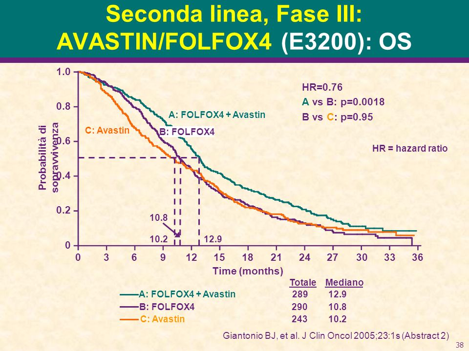 38 Seconda linea, Fase III: AVASTIN/FOLFOX4 (E3200): OS MedianoTotale A: FOLFOX4 + Avastin28912.9 B: FOLFOX429010.8 C: Avastin24310.2 HR = hazard ratio Probabilità di sopravvivenza 1.0 0.8 0.6 0.4 0.2 0 Time (months) HR=0.76 A vs B: p=0.0018 B vs C: p=0.95 10.212.9 10.8 0369121518212427303336 A: FOLFOX4 + Avastin C: Avastin B: FOLFOX4 Giantonio BJ, et al.