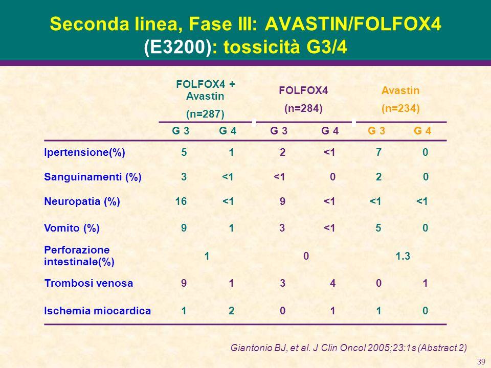 39 Seconda linea, Fase III: AVASTIN/FOLFOX4 (E3200): tossicità G3/4 FOLFOX4 + Avastin (n=287) FOLFOX4 (n=284) Avastin (n=234) G 3G 4G 3G 4G 3G 4 Ipertensione(%) 512<170 Sanguinamenti (%) 3<1 020 Neuropatia (%)16<19 Vomito (%) 913<150 Perforazione intestinale(%) 1 01.3 Trombosi venosa 913401 Ischemia miocardica 120110 Giantonio BJ, et al.