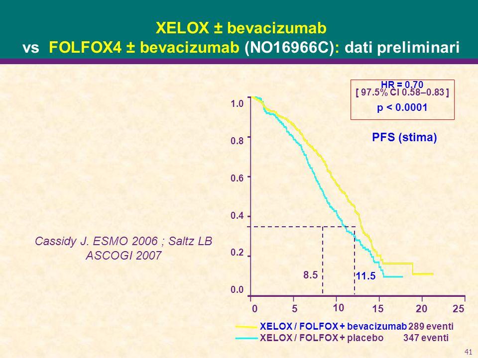 41 XELOX ± bevacizumab vs FOLFOX4 ± bevacizumab (NO16966C): dati preliminari Cassidy J. ESMO 2006 ; Saltz LB ASCOGI 2007 1.0 0.8 0.6 0.4 0.2 0.0 HR =