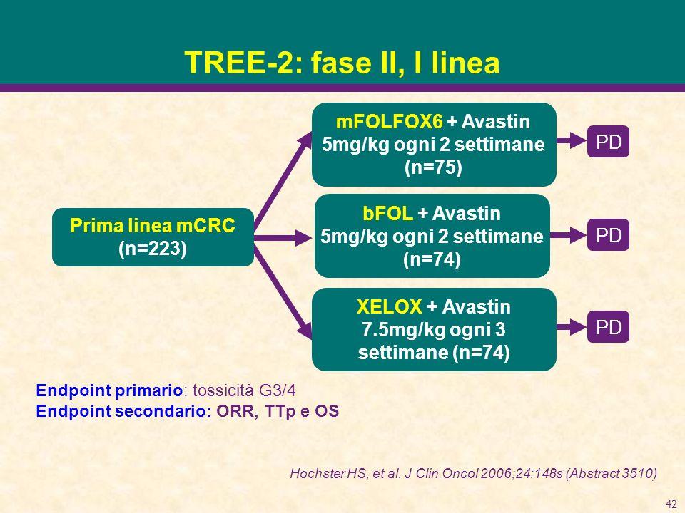 42 TREE-2: fase II, I linea Prima linea mCRC (n=223) mFOLFOX6 + Avastin 5mg/kg ogni 2 settimane (n=75) XELOX + Avastin 7.5mg/kg ogni 3 settimane (n=74) bFOL + Avastin 5mg/kg ogni 2 settimane (n=74) PD Endpoint primario: tossicità G3/4 Endpoint secondario: ORR, TTp e OS Hochster HS, et al.