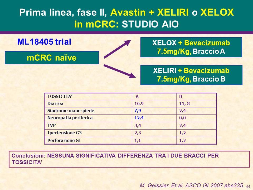 44 Prima linea, fase II, Avastin + XELIRI o XELOX in mCRC: STUDIO AIO mCRC naïve XELOX + Bevacizumab 7.5mg/Kg, Braccio A XELIRI + Bevacizumab 7.5mg/Kg, Braccio B Conclusioni: NESSUNA SIGNIFICATIVA DIFFERENZA TRA I DUE BRACCI PER TOSSICITA M.