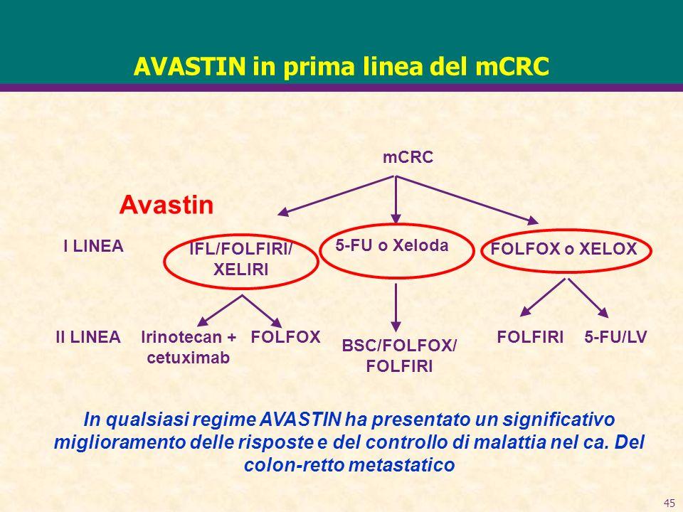 45 AVASTIN in prima linea del mCRC mCRC IFL/FOLFIRI/ XELIRI 5-FU o Xeloda FOLFOX o XELOX Irinotecan + cetuximab FOLFOX BSC/FOLFOX/ FOLFIRI FOLFIRI5-FU/LV I LINEA II LINEA Avastin In qualsiasi regime AVASTIN ha presentato un significativo miglioramento delle risposte e del controllo di malattia nel ca.