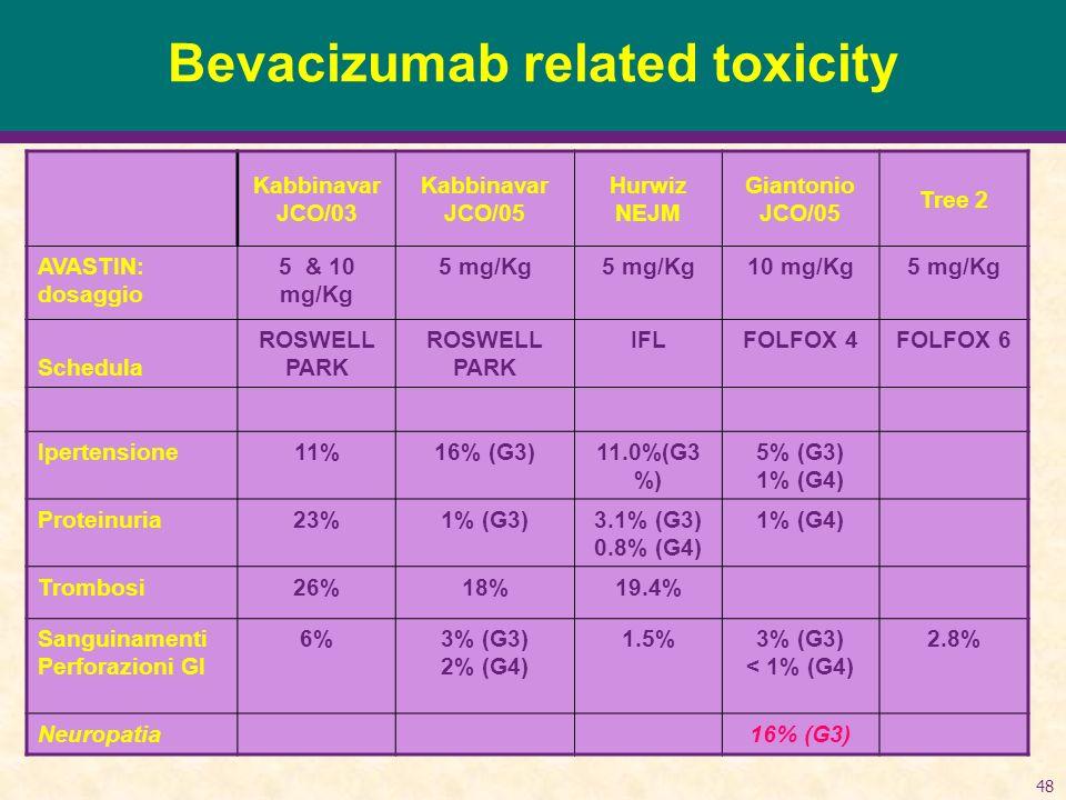 48 Bevacizumab related toxicity Kabbinavar JCO/03 Kabbinavar JCO/05 Hurwiz NEJM Giantonio JCO/05 Tree 2 AVASTIN: dosaggio 5 & 10 mg/Kg 5 mg/Kg 10 mg/Kg5 mg/Kg Schedula ROSWELL PARK ROSWELL PARK IFLFOLFOX 4FOLFOX 6 Ipertensione11%16% (G3)11.0%(G3 %) 5% (G3) 1% (G4) Proteinuria23%1% (G3)3.1% (G3) 0.8% (G4) 1% (G4) Trombosi26%18%19.4% Sanguinamenti Perforazioni GI 6%3% (G3) 2% (G4) 1.5%3% (G3) < 1% (G4) 2.8% Neuropatia16% (G3)