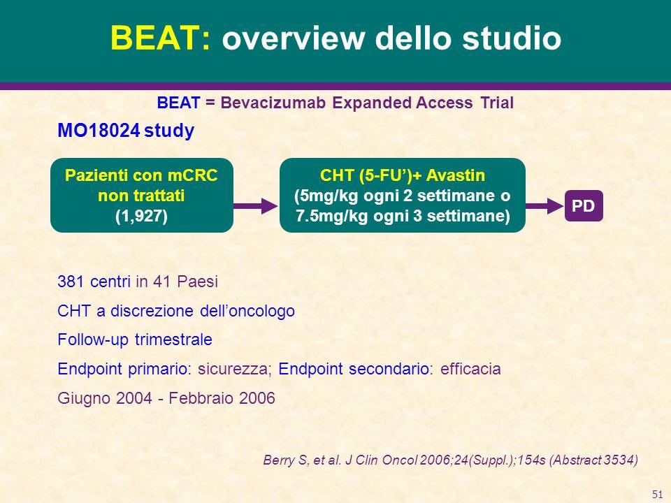 51 MO18024 study 381 centri in 41 Paesi CHT a discrezione delloncologo Follow-up trimestrale Endpoint primario: sicurezza; Endpoint secondario: efficacia Giugno 2004 - Febbraio 2006 BEAT: overview dello studio BEAT = Bevacizumab Expanded Access Trial PD Berry S, et al.