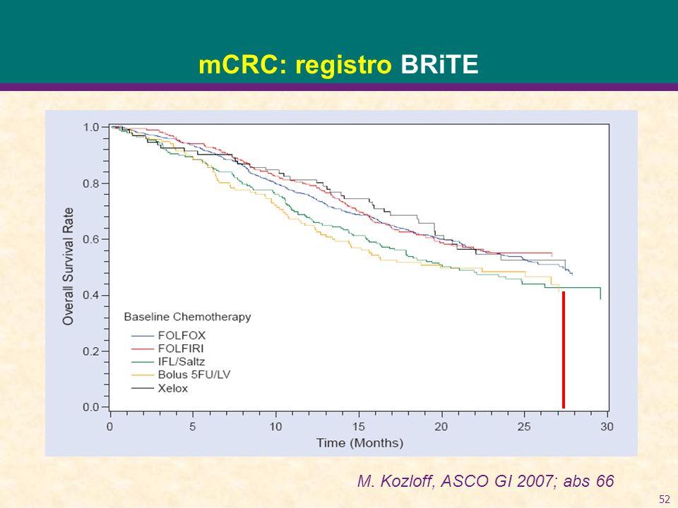 52 mCRC: registro BRiTE M. Kozloff, ASCO GI 2007; abs 66