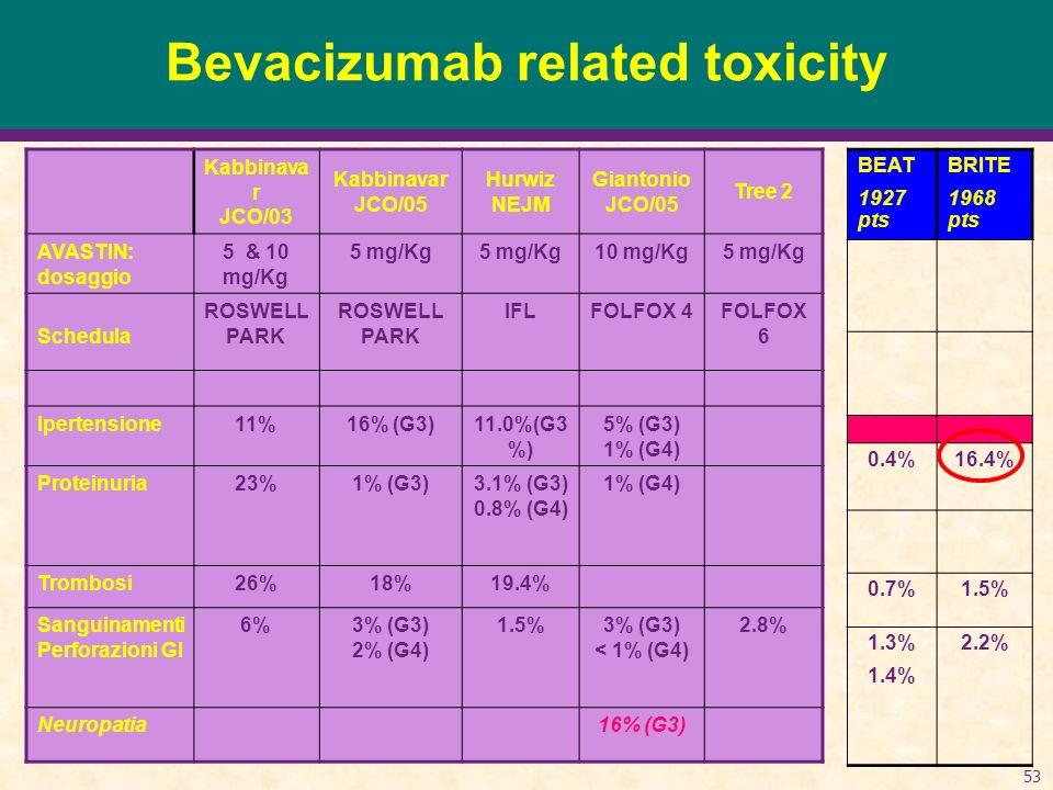53 Bevacizumab related toxicity BEAT 1927 pts BRITE 1968 pts 0.4%16.4% 0.7%1.5% 1.3% 1.4% 2.2% Kabbinava r JCO/03 Kabbinavar JCO/05 Hurwiz NEJM Gianto