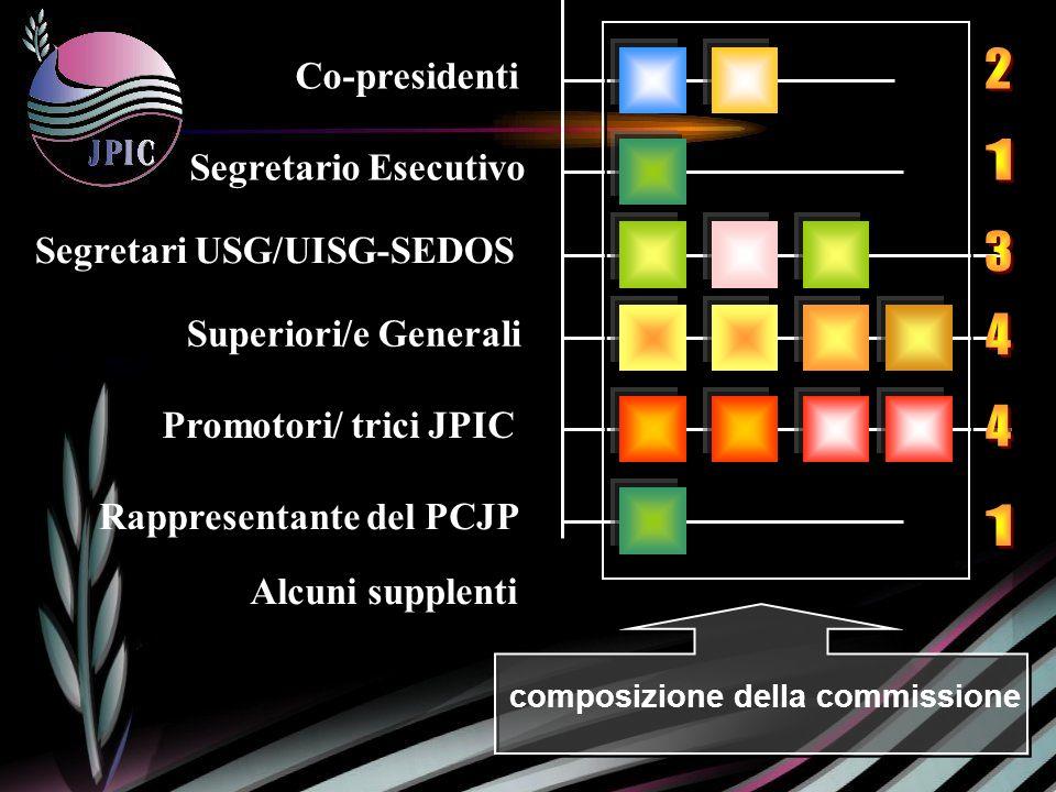 Co-presidenti Segretario Esecutivo Segretari USG/UISG-SEDOS Superiori/e Generali Promotori/ trici JPIC composizione della commissione Rappresentante del PCJP Alcuni supplenti