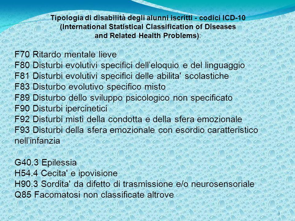 3 Tipologia di disabilità degli alunni iscritti - codici ICD-10 (International Statistical Classification of Diseases and Related Health Problems): F7