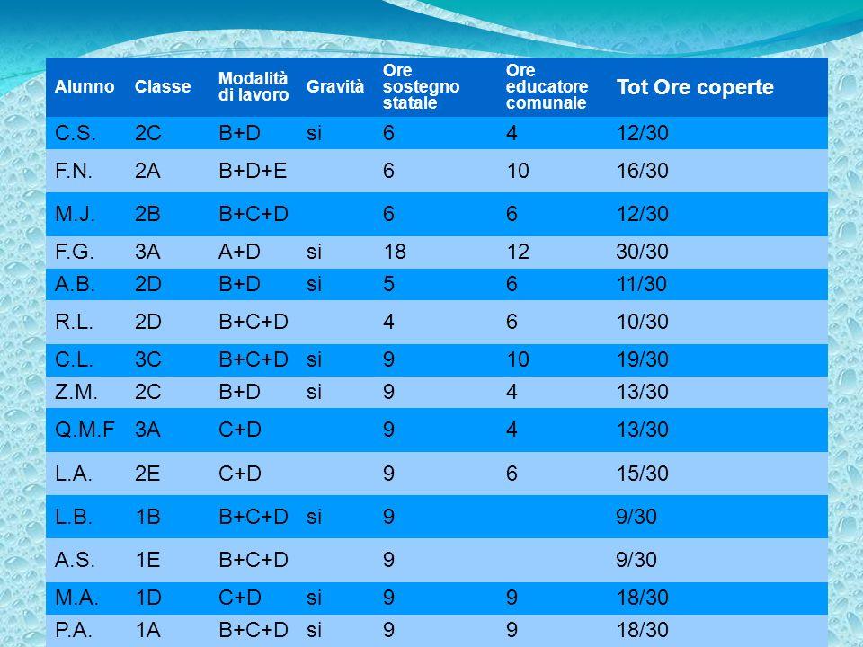 5 AlunnoClasse Modalità di lavoro Gravità Ore sostegno statale Ore educatore comunale Tot Ore coperte C.S.2CB+Dsi6412/30 F.N.2AB+D+E61016/30 M.J.2BB+C+D6612/30 F.G.3AA+Dsi181230/30 A.B.2DB+Dsi5611/30 R.L.2DB+C+D4610/30 C.L.3CB+C+Dsi91019/30 Z.M.2CB+Dsi9413/30 Q.M.F3AC+D9413/30 L.A.2EC+D9615/30 L.B.1BB+C+Dsi99/30 A.S.1EB+C+D99/30 M.A.1DC+Dsi9918/30 P.A.1AB+C+Dsi9918/30