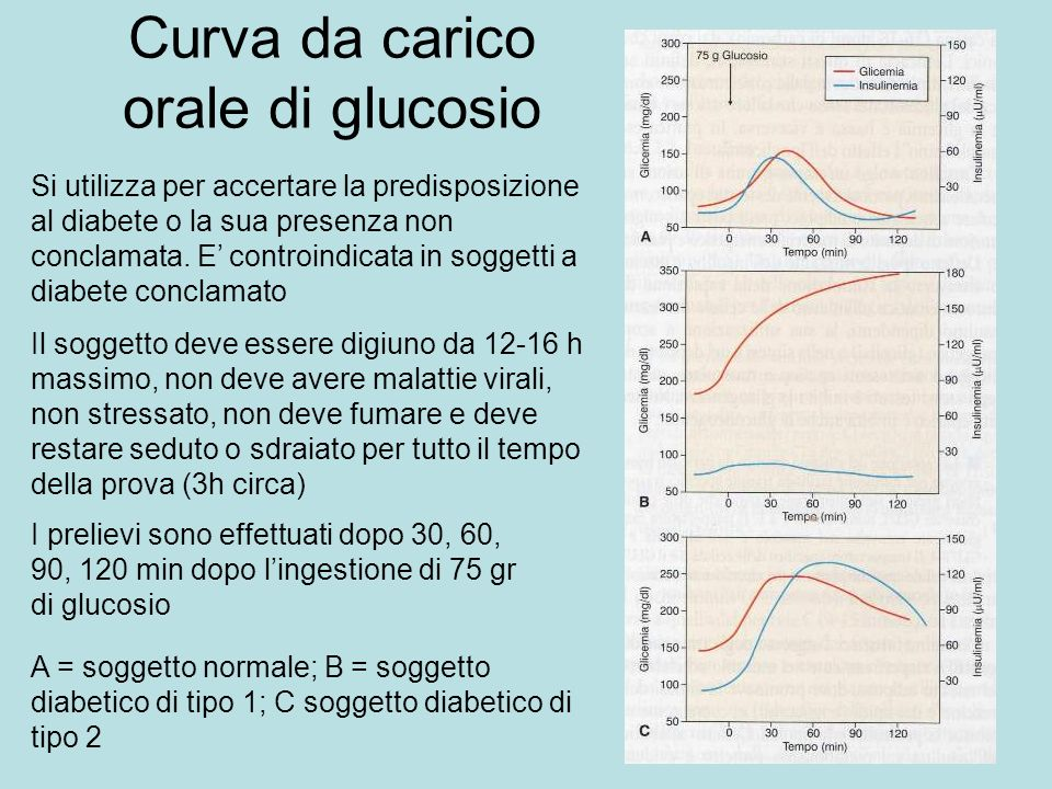 Curva da carico orale di glucosio Si utilizza per accertare la predisposizione al diabete o la sua presenza non conclamata. E controindicata in sogget