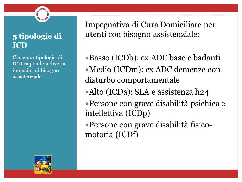 5 tipologie di ICD Ciascuna tipologia di ICD risponde a diverse intensità di bisogno assistenziale Impegnativa di Cura Domiciliare per utenti con bisogno assistenziale: Basso (ICDb): ex ADC base e badanti Medio (ICDm): ex ADC demenze con disturbo comportamentale Alto (ICDa): SLA e assistenza h24 Persone con grave disabilità psichica e intellettiva (ICDp) Persone con grave disabilità fisico- motoria (ICDf)