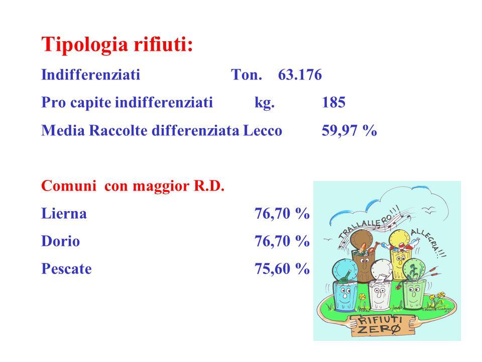 Tipologia rifiuti: Indifferenziati Ton.63.176 Pro capite indifferenziatikg. 185 Media Raccolte differenziata Lecco 59,97 % Comuni con maggior R.D. Lie