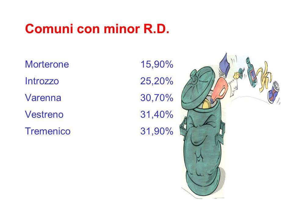 Comuni con minor R.D. Morterone15,90% Introzzo25,20% Varenna30,70% Vestreno31,40% Tremenico31,90%