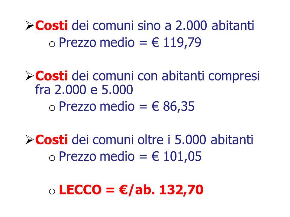 Costi dei comuni sino a 2.000 abitanti o Prezzo medio = 119,79 Costi dei comuni con abitanti compresi fra 2.000 e 5.000 o Prezzo medio = 86,35 Costi d