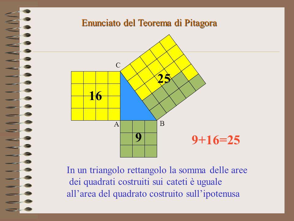 Continuiamo a disporre i quadratini luno accanto allaltro fino a formare un quadrato sullipotenusa Quali conclusioni possiamo trarre ? A B C