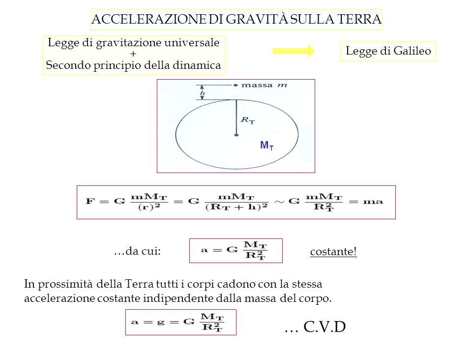 ACCELERAZIONE DI GRAVITÀ SULLA TERRA MTMT Legge di gravitazione universale + Secondo principio della dinamica Legge di Galileo …da cui: costante! In p