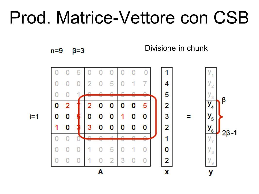 Prod. Matrice-Vettore con CSB Divisione in chunk