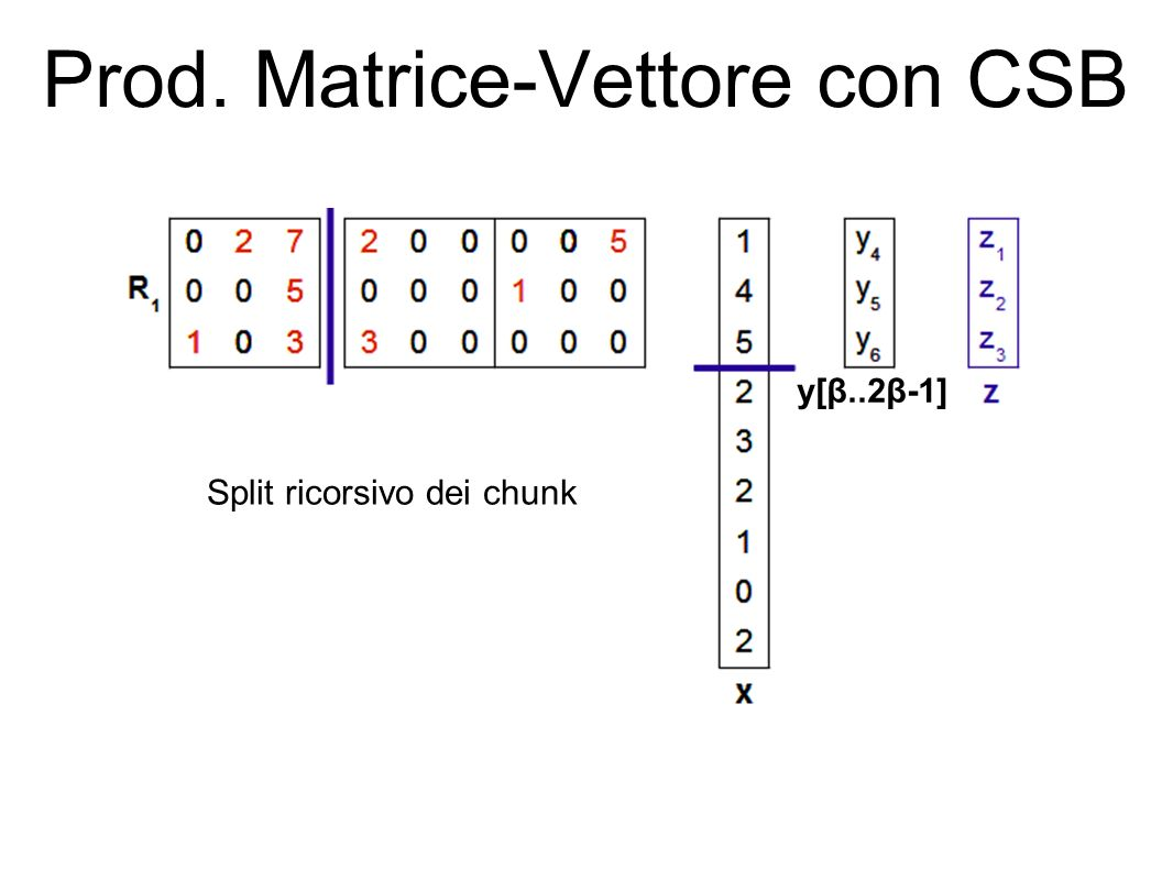Prod. Matrice-Vettore con CSB Split ricorsivo dei chunk y[β..2β-1]