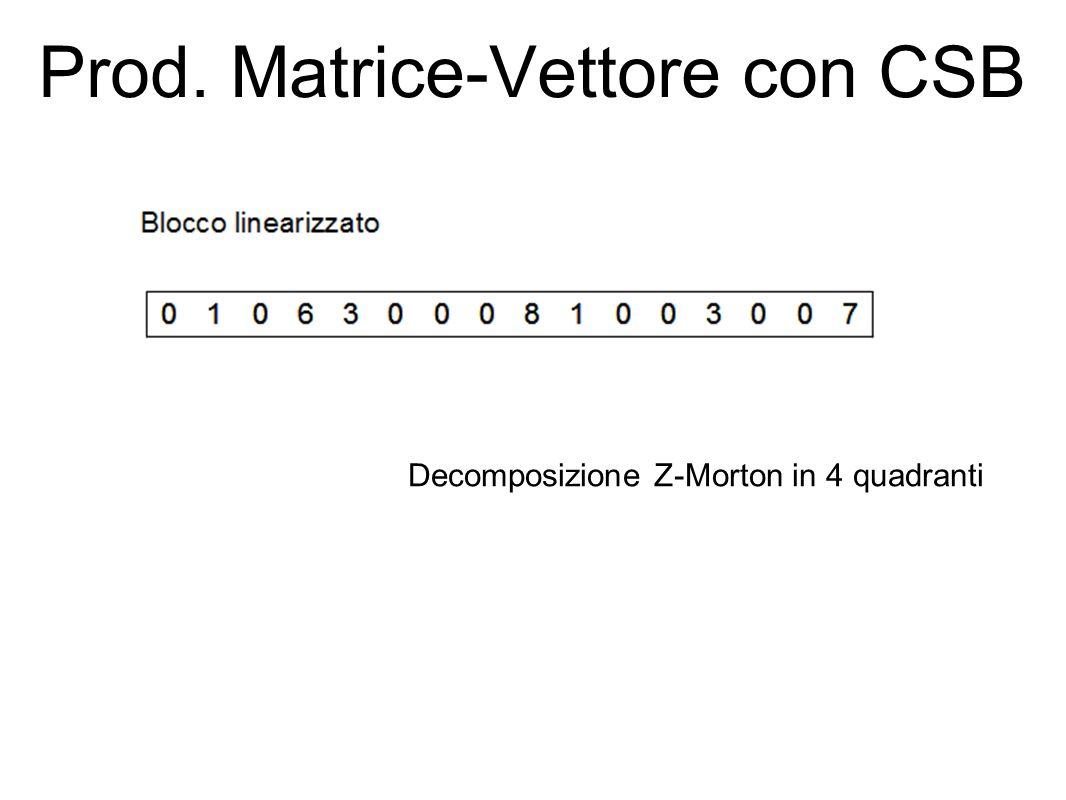 Prod. Matrice-Vettore con CSB Decomposizione Z-Morton in 4 quadranti