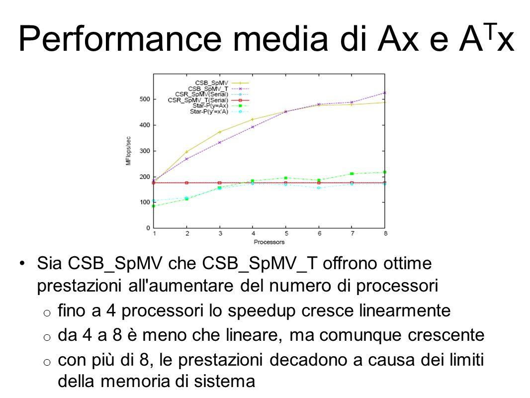 Performance media di Ax e A T x Sia CSB_SpMV che CSB_SpMV_T offrono ottime prestazioni all aumentare del numero di processori o fino a 4 processori lo speedup cresce linearmente o da 4 a 8 è meno che lineare, ma comunque crescente o con più di 8, le prestazioni decadono a causa dei limiti della memoria di sistema