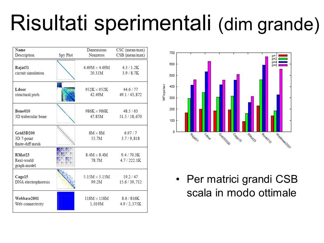 Risultati sperimentali (dim grande) Per matrici grandi CSB scala in modo ottimale