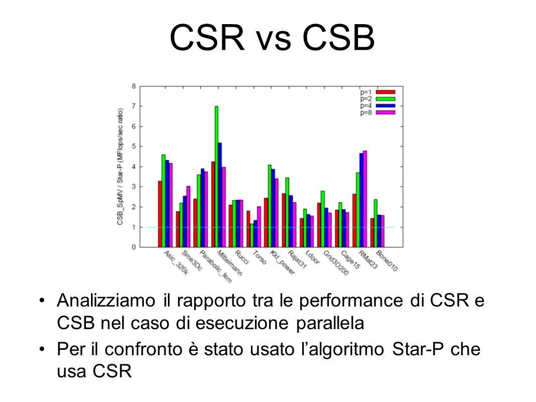 CSR vs CSB Analizziamo il rapporto tra le performance di CSR e CSB nel caso di esecuzione parallela Per il confronto è stato usato lalgoritmo Star-P che usa CSR