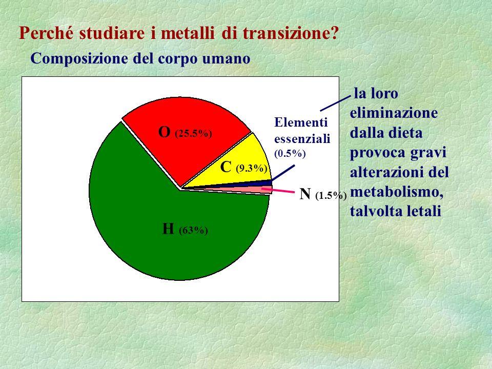 Perché studiare i metalli di transizione? Composizione del corpo umano la loro eliminazione dalla dieta provoca gravi alterazioni del metabolismo, tal