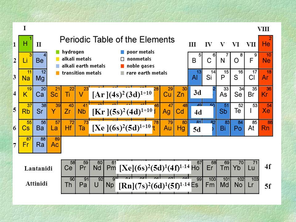 I IIIIIIVVIVVII VIII 1 2 3 4 5 6 7 Lantanidi Attinidi 3d 4d 5d 4f 5f [Ar ](4s) 2 (3d) 1÷10 [Kr ](5s) 2 (4d) 1÷10 [Xe ](6s) 2 (5d) 1÷10 [Xe](6s) 2 (5d)