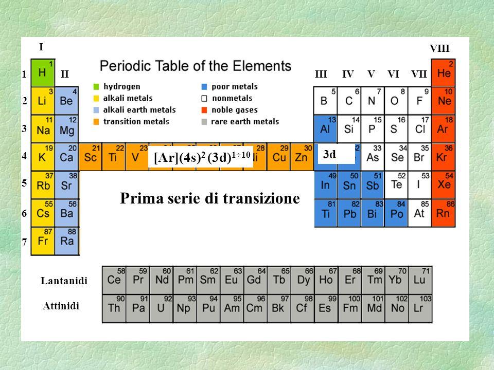 I IIIIIIVVIVVII VIII 1 2 3 4 5 6 7 Lantanidi Attinidi 3d [Ar](4s) 2 (3d) 1÷10 [Kr](5s) 2 (4d) 1÷10 [Xe](6s) 2 (5d) 1÷10 Prima serie di transizione