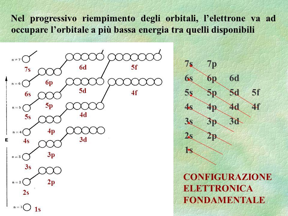 Nel progressivo riempimento degli orbitali, lelettrone va ad occupare lorbitale a più bassa energia tra quelli disponibili 3d 4s 4d 5d 5s 6s 1s 2s 3s