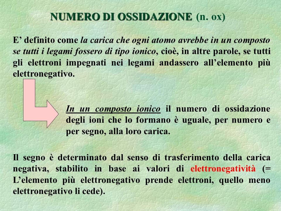 I IIIIIIVVIVVII VIII 1 2 3 4 5 6 7 Lantanidi Attinidi 3d 4d 5d 4f 5f [Ar ](4s) 2 (3d) 1÷10 [Kr ](5s) 2 (4d) 1÷10 [Xe ](6s) 2 (5d) 1÷10 [Xe](6s) 2 (5d) 1 (4f) 1-14 [Rn](7s) 2 (6d) 1 (5f) 1-14