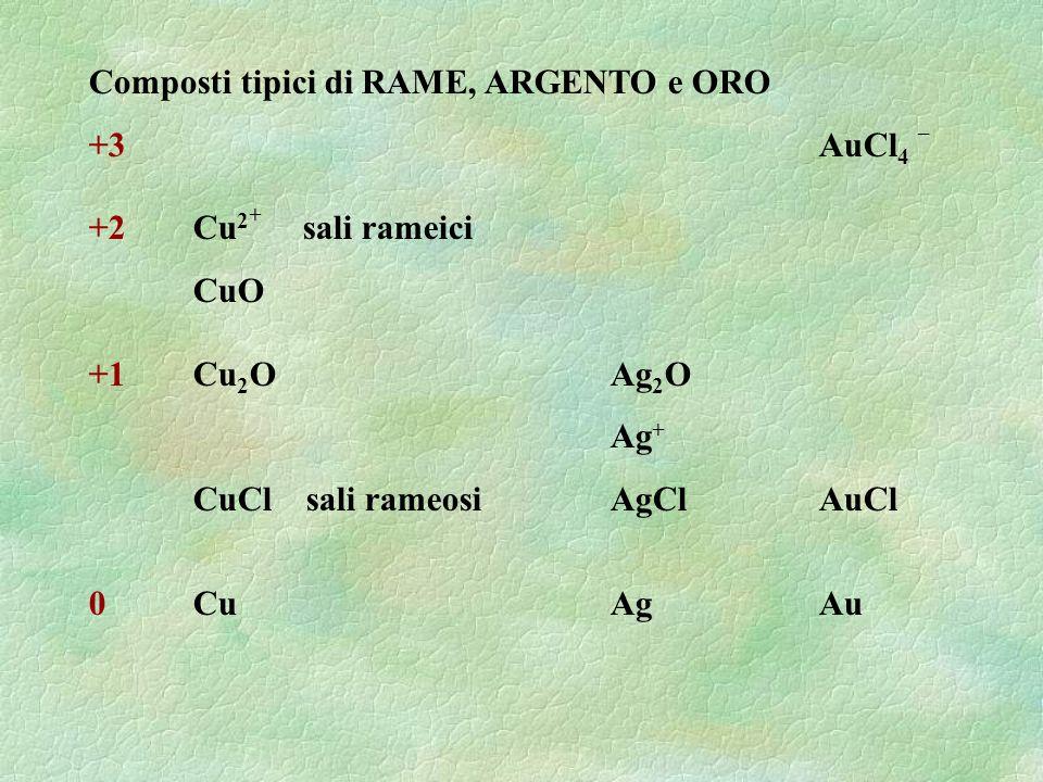 Composti tipici di RAME, ARGENTO e ORO +3 AuCl 4 – +2Cu 2 + sali rameici CuO +1Cu 2 OAg 2 O Ag + CuCl sali rameosi AgClAuCl 0CuAgAu