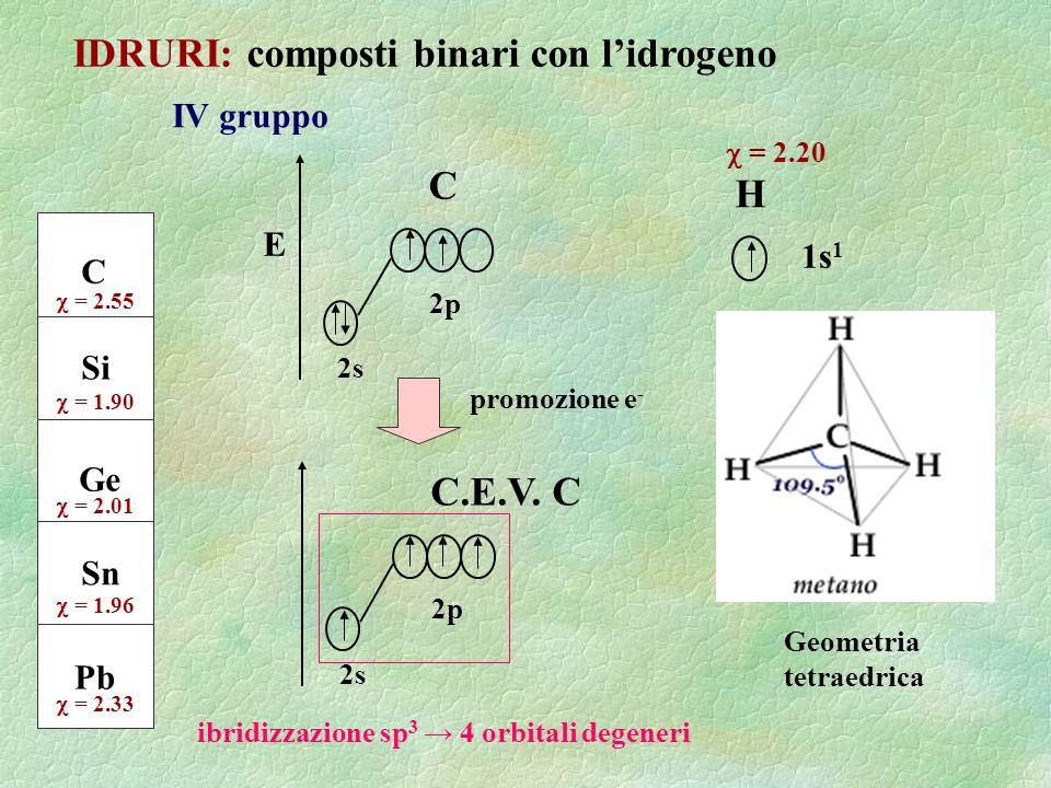 IDRURI: composti binari con lidrogeno IV gruppo C Si Ge Sn Pb = 2.55 = 1.90 = 2.01 = 1.96 = 2.33 1s 1 H = 2.20 promozione e - C.E.V. C 2s 2p Geometria