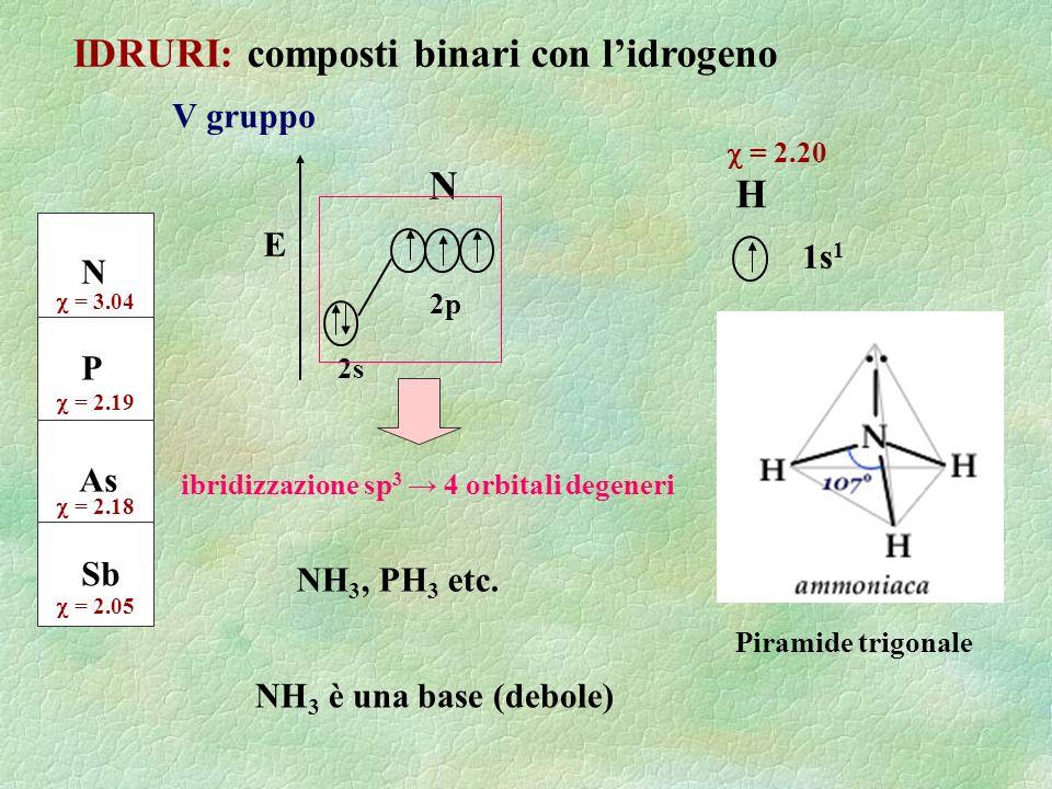 IDRURI: composti binari con lidrogeno V gruppo N P As Sb = 3.04 = 2.19 = 2.18 = 2.05 1s 1 H = 2.20 Piramide trigonale N E 2s 2p NH 3, PH 3 etc. NH 3 è