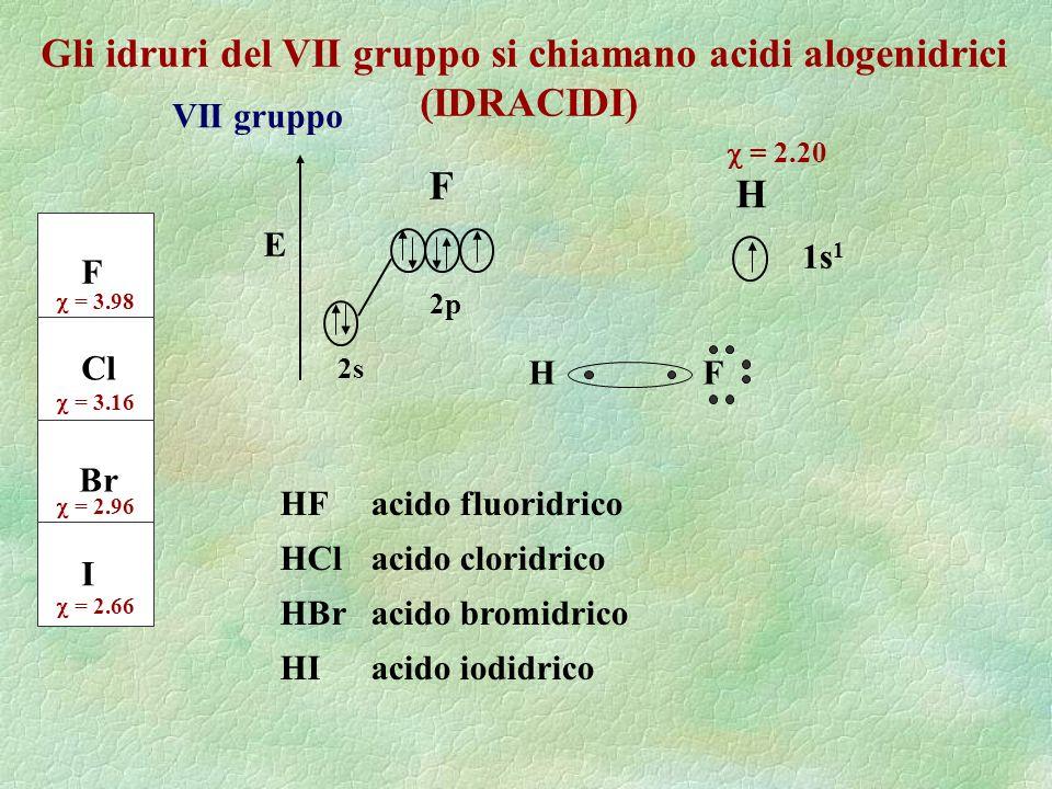Gli idruri del VII gruppo si chiamano acidi alogenidrici (IDRACIDI) VII gruppo F Cl Br I = 3.98 = 3.16 = 2.96 = 2.66 1s 1 H = 2.20 F E 2s 2p FH HF HCl