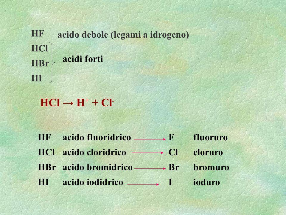 HF HCl HBr HI acido debole (legami a idrogeno) acidi forti HF HCl HBr HI acido fluoridrico acido cloridrico acido bromidrico acido iodidrico F - Cl -