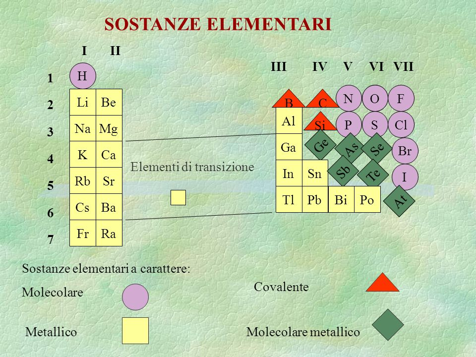 H Li Na K Rb Cs Fr Be Mg Ca Sr Ba Ra BC OF Al Ga In Tl Si Ge Sn Pb N PSCl As Se Br Sb Te I BiPo At Elementi di transizione I II 12345671234567 III IV V VI VII SOSTANZE ELEMENTARI O N.B.