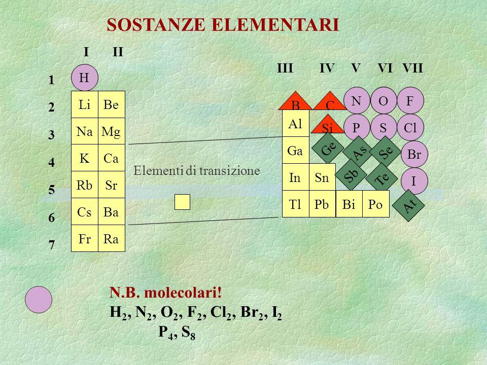 H Li Na K Rb Cs Fr Be Mg Ca Sr Ba Ra BC OF Al Ga In Tl Si Ge Sn Pb N PSCl As Se Br Sb Te I BiPo At Elementi di transizione I II 12345671234567 III IV