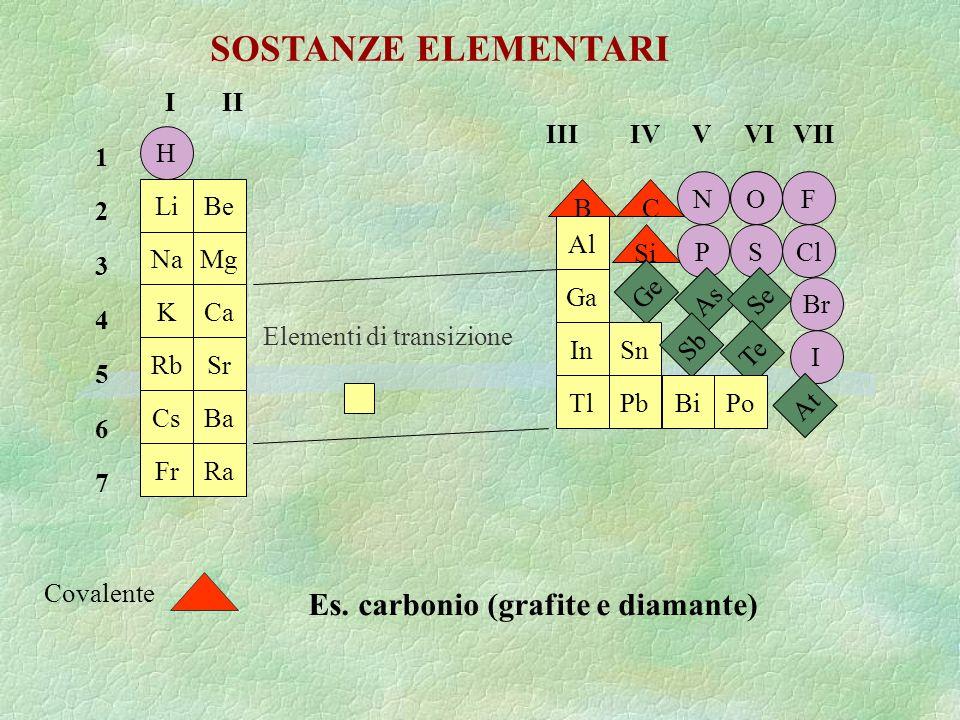 H Li Na K Rb Cs Fr Be Mg Ca Sr Ba Ra BC OF Al Ga In Tl Si Ge Sn Pb N PSCl As Se Br Sb Te I BiPo At Elementi di transizione Covalente I II 123456712345