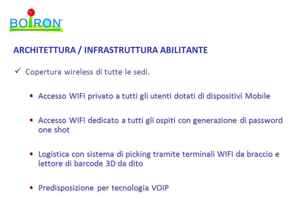 ARCHITETTURA / INFRASTRUTTURA ABILITANTE Copertura wireless di tutte le sedi. Accesso WIFI privato a tutti gli utenti dotati di dispositivi MobileAcce
