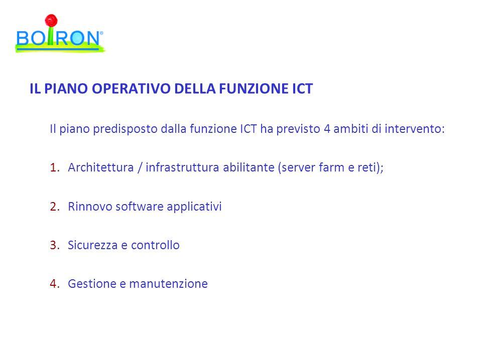 Il piano predisposto dalla funzione ICT ha previsto 4 ambiti di intervento: 1.Architettura / infrastruttura abilitante (server farm e reti); 2.Rinnovo software applicativi 3.Sicurezza e controllo 4.Gestione e manutenzione IL PIANO OPERATIVO DELLA FUNZIONE ICT
