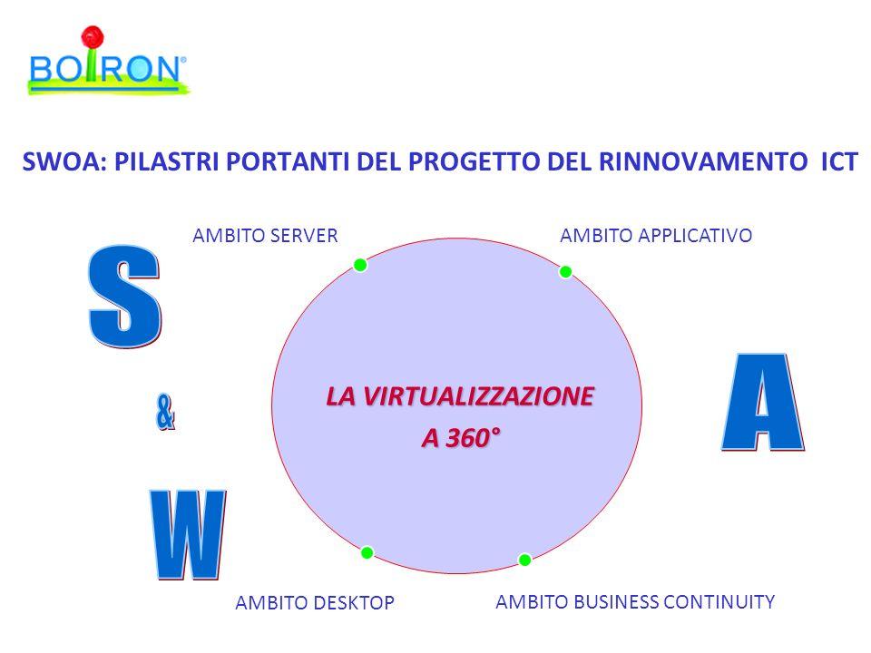 LA VIRTUALIZZAZIONE A 360° AMBITO SERVER AMBITO DESKTOP AMBITO APPLICATIVO AMBITO BUSINESS CONTINUITY SWOA: PILASTRI PORTANTI DEL PROGETTO DEL RINNOVAMENTO ICT