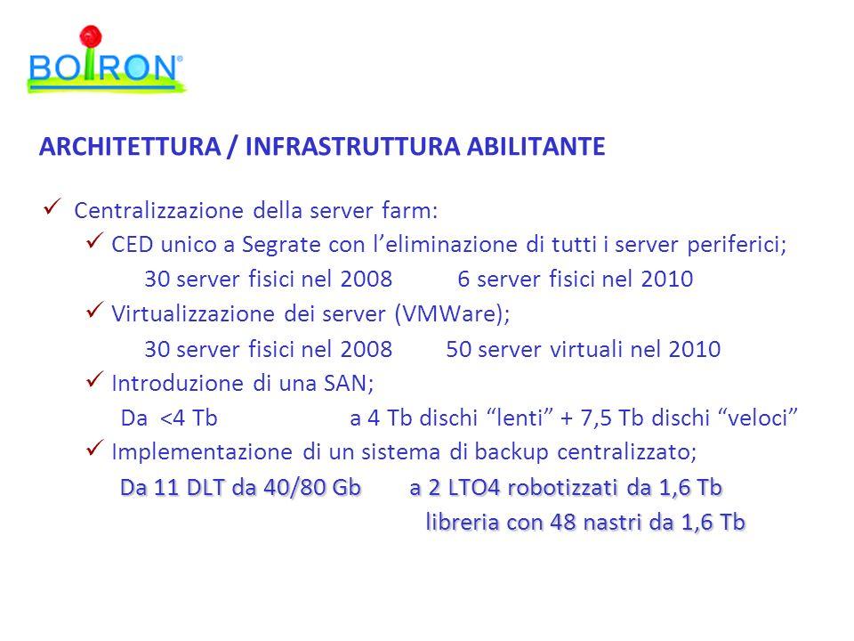 ARCHITETTURA / INFRASTRUTTURA ABILITANTE Centralizzazione della server farm: CED unico a Segrate con leliminazione di tutti i server periferici; 30 server fisici nel 2008 6 server fisici nel 2010 Virtualizzazione dei server (VMWare); 30 server fisici nel 2008 50 server virtuali nel 2010 Introduzione di una SAN; Da <4 Tb a 4 Tb dischi lenti + 7,5 Tb dischi veloci Implementazione di un sistema di backup centralizzato; Da 11 DLT da 40/80 Gb a 2 LTO4 robotizzati da 1,6 Tb Da 11 DLT da 40/80 Gb a 2 LTO4 robotizzati da 1,6 Tb libreria con 48 nastri da 1,6 Tb libreria con 48 nastri da 1,6 Tb