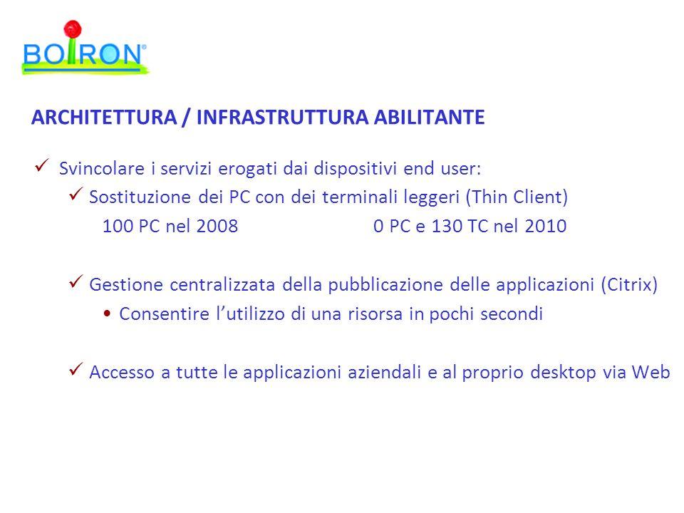 ARCHITETTURA / INFRASTRUTTURA ABILITANTE Svincolare i servizi erogati dai dispositivi end user: Sostituzione dei PC con dei terminali leggeri (Thin Cl